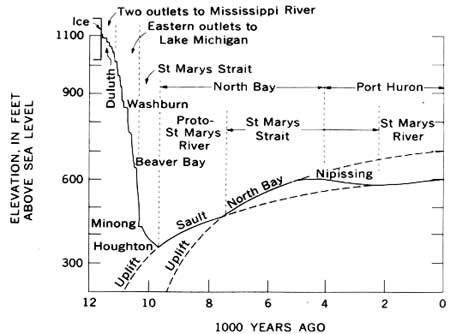 Diagram_showing_historical_levels_of_Lake_Superior
