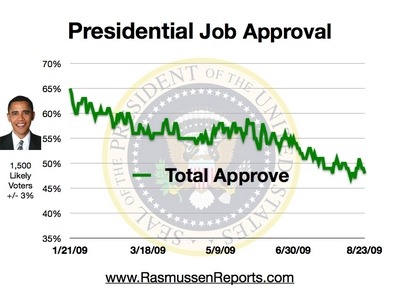 Obama_total_approval_august_23_2009