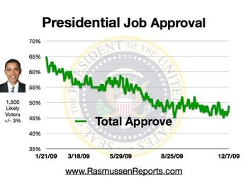 Obama_total_approval_december_7_2009