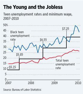 Youth Unemployment & Minimum Wage